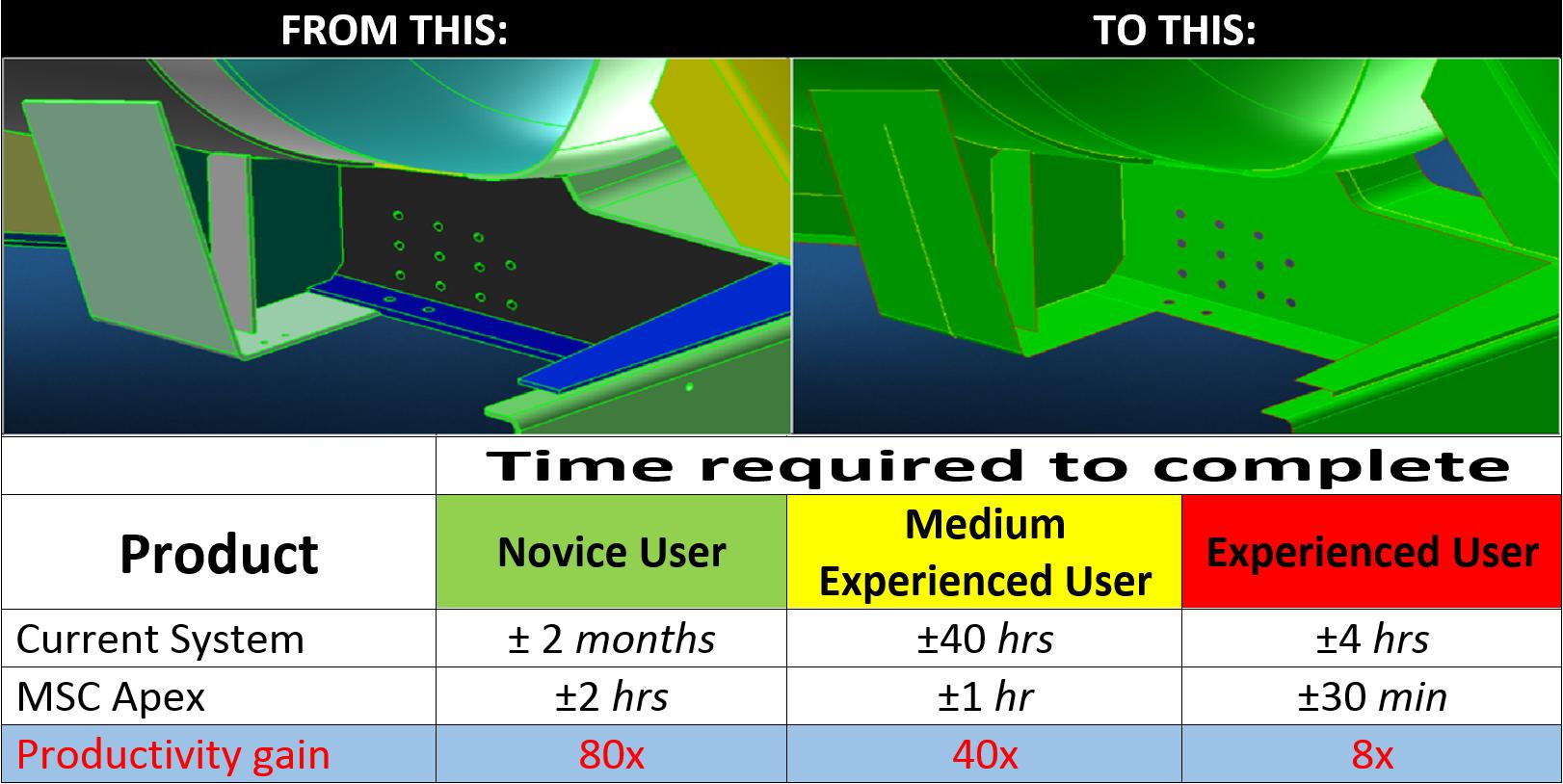 Apex vs Patran Benchmark Table