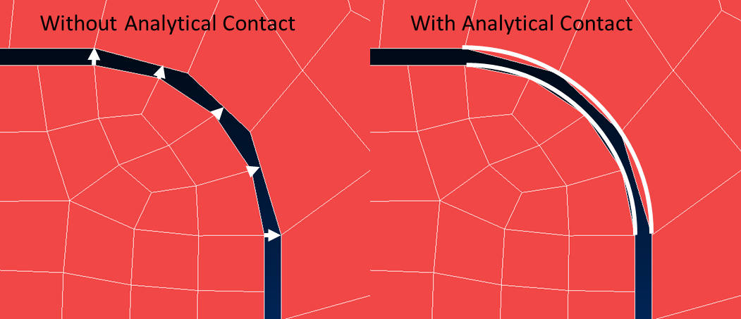 Figure 4: Analytical Contact