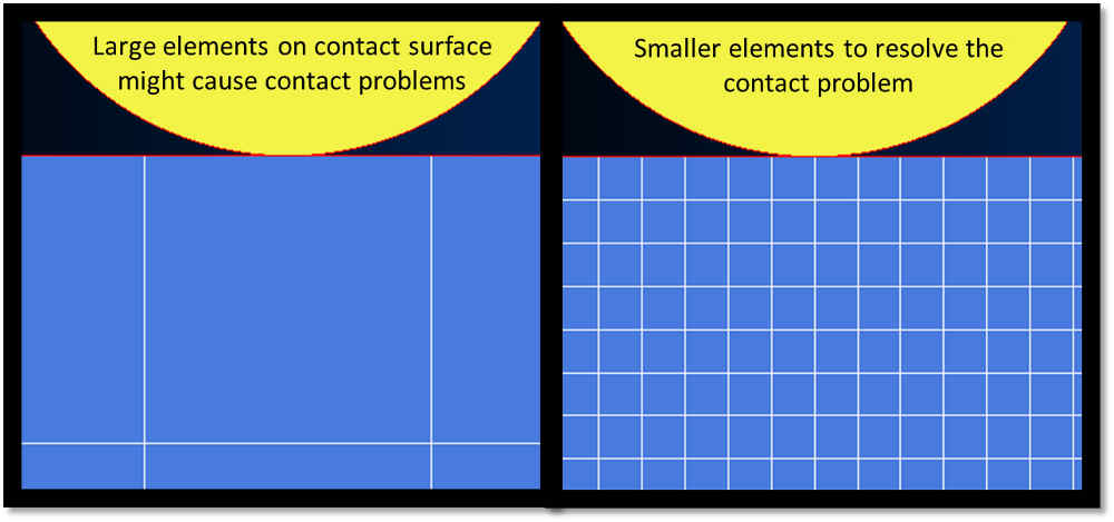 Figure 8: Rigid to Deformable Contact Elements