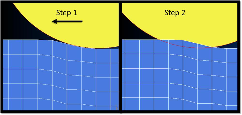 Figure 9: Analysis Step Size