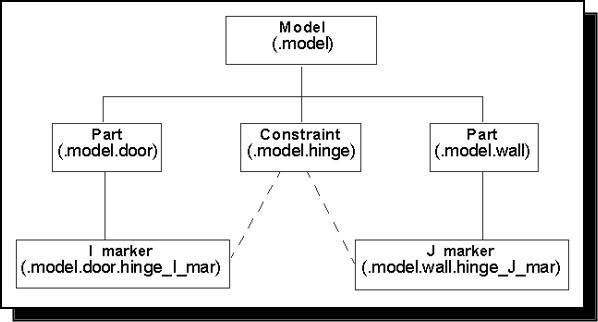 Figure 14: Constraints