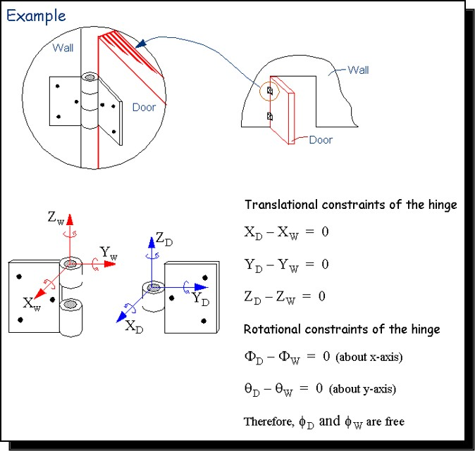 Figure 15: Constraint example