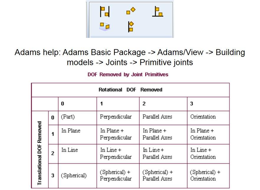 Figure 16: Joint primitives