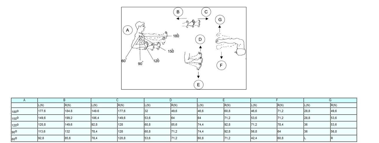 Figure 26: Human forces to open door