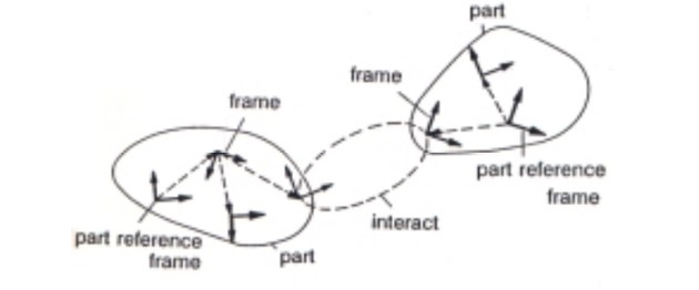 Figure 6: Idealized Model