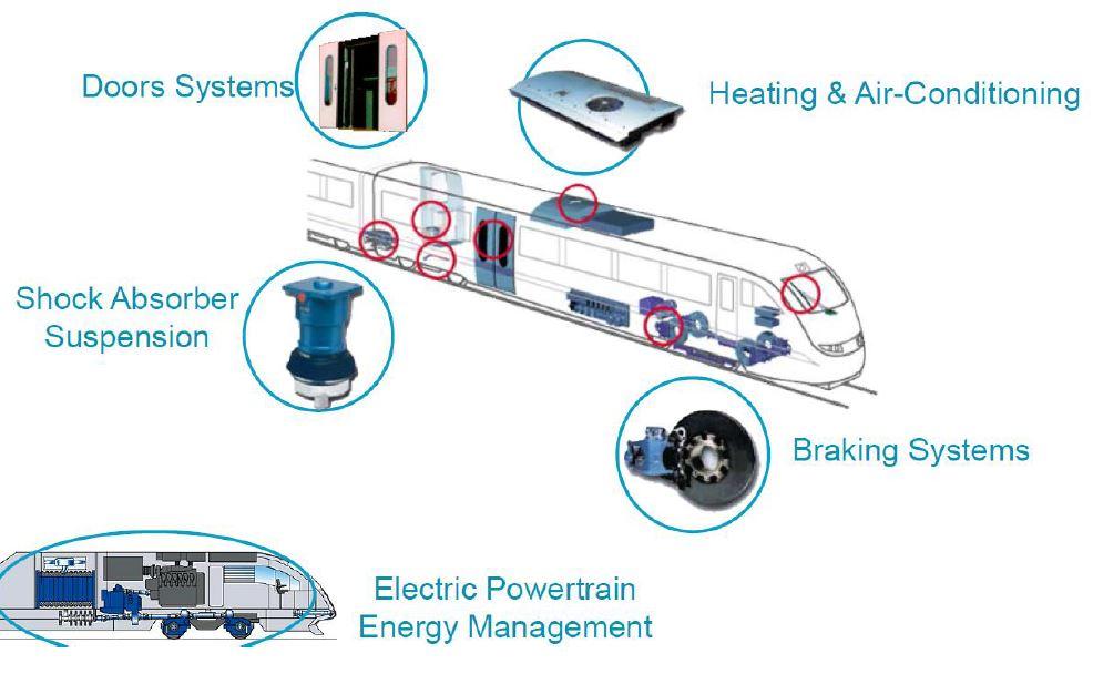 Figure 5: System Simulation
