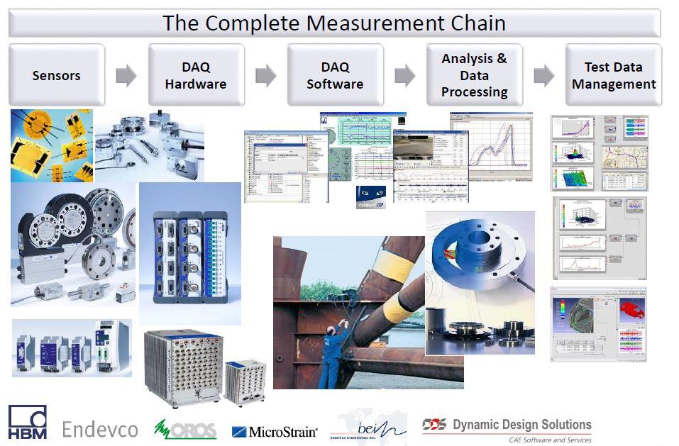 Figure 7: Test and Measurement
