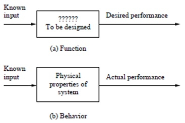 Input output relationships