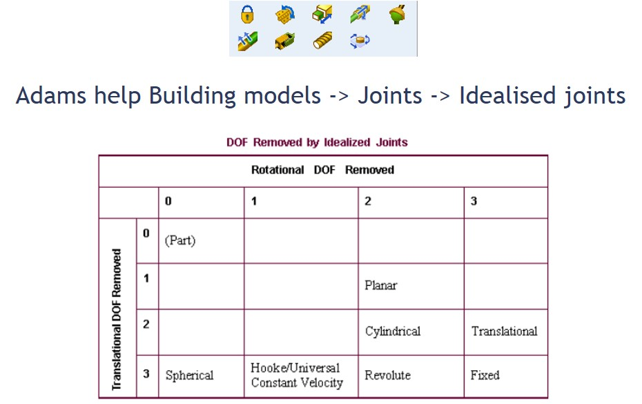 Figure 15b: Ideal constraints
